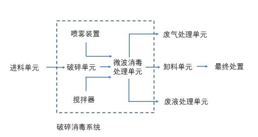微波消毒处理技术