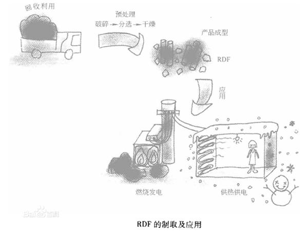 垃圾衍生燃料工艺流程