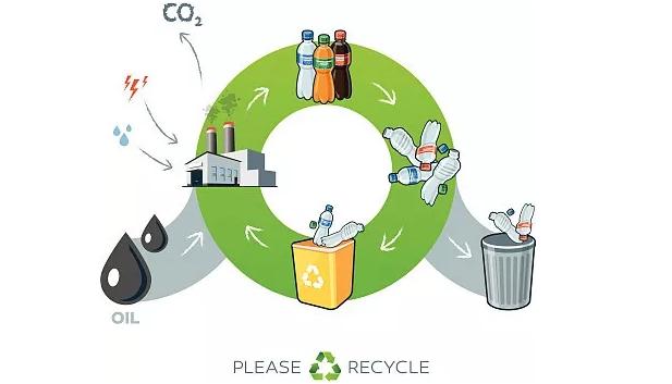 阻碍塑料进入下一个生命周期的瓶颈是什么?