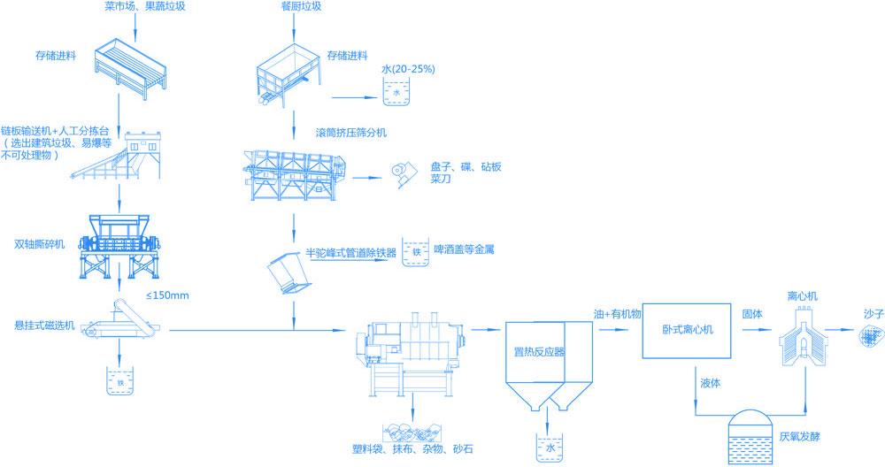 智能有机垃圾破碎机生产线,餐厨(果蔬)垃圾预处理系统现场
