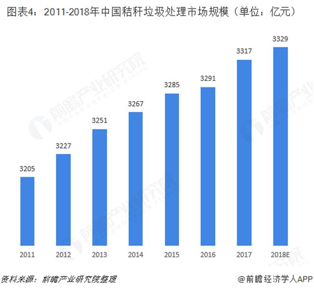 2018年秸秆垃圾处理行业市场规模与发展趋势分析
