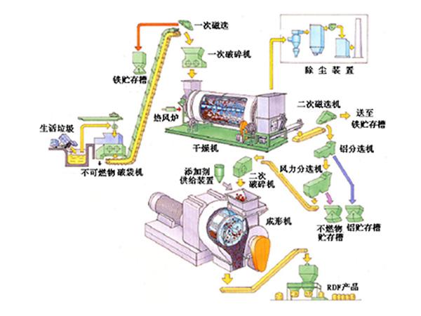 RDF衍生燃料破碎处置生产线,及RDF燃料破碎工艺流程