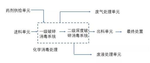 化学消毒处理技术